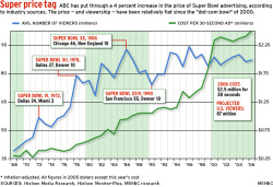 Fig. 48. Super Bowl Statistics from 1968 to 2006 []