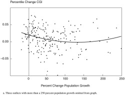 Figure 1. Relationship between Changes in Family Centile Gap Index, 1970-2000, and Metropolitan Area Population Growth, 1970-2000, Relative to 1970 Populationa