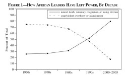 Figure 1. How African Leaders Have Left Power, By Decade