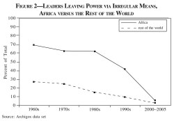 Figure 2. Leaders Leaving Power via Irregular Means, Africa versus the Rest of the World