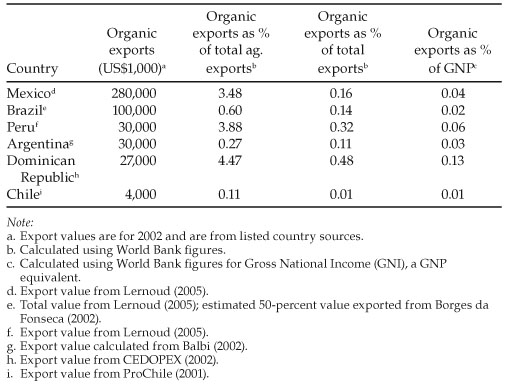 Table 2. Top Latin American Organic Export Producers