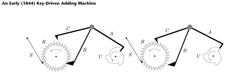 "Figure 12. Left: A ""warning"" occurs sometime before the unit wheel reaches 0.This is the step where arm B leaves the ratchet wheel R, the arm C having already come in reach of R. The spring S then pushes R so that a tooth hits the upper arm C. This is a safety measure ensuring that only one digit is added. Notice that when arm B leaves the wheel R, this wheel has some recoil and the position of the spring S has to take this into account. However, this recoil is greatly decreased by a mobile part at the end of arm B. (This mobile part cannot turn in the second phase.) When the unit finally has to be added, arm B again enters the teeth of R, forces R to turn, and forces the spring S to go over one tooth, which it wouldn't have done by itself. Right: The mechanism immediately after carrying. Arm B has entered a tooth and forced R to turn by one tooth, that is one unit. The spring S is positioned in such a way that R will rotate counterclockwise when arm B leaves R."
