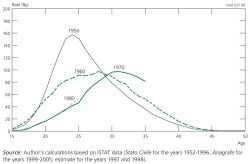 Figure 3. Cohort age-specific fertility rates (‰), Lombardy, 1950-1980 cohorts