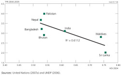 Figure 6. Relationship between total fertility rate in 2000-2005 and human development index in 2004