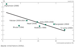 Figure 10. Relationship between the total fertility rate and contraceptive prevalence (all methods) in the 2000s