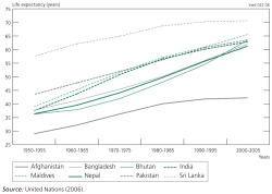 Figure 11. Life expectancy at birth, 1950-2005 (in years)
