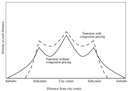 Figure 1. Urban Density Functions with and without Congestion Pricing