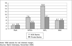 Figure 1. Performance of Indonesian State-owned Banks versus Private-owned Banks (In percentages)