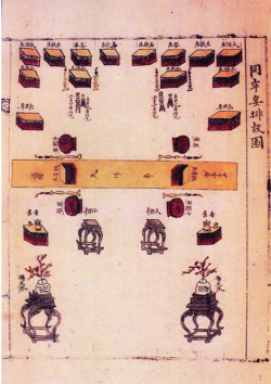 Fig. 4. Diagrammatic illustration showing arrangement of objects and places for the royal couple during formal wedding vow (dongroe-yeon). Page from the Euigwe of Crown Prince's Wedding (before he became Emperor Sunjong). 1882. Jangseogak Library, Academy of Korean Studies, Seongnam, Gyeonggi Province, Korea.