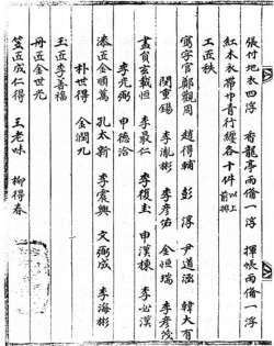 Fig. 6. Euigwe section called gongjangjil, listing names of artisans and painters, from the Euigwe of King Yeongjo's Wedding. 1759. Gyujang-gak Library, Seoul National University, Korea.