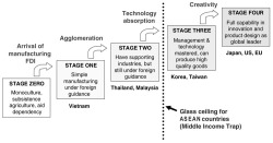 Figure 1. Stages of Catching-up Industrialization