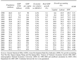 Table 1. Vietnam: Summary of Growth Performance