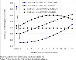 Figure 1. Impact of a Change in Agricultural Prices or Real Exchange Rate on the Agricultural Trade Balance in El Salvador and Costa Rica, Before and After Trade Liberalization Source: Authors' calculations using and . Notes: * Zero denotes the first year that liberalization begins.