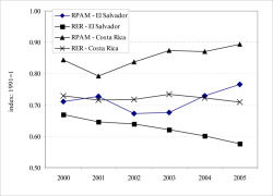 Figure 5. The Real Exchange Rate and Relative Agricultural Prices in Costa Rica and El Salvador, 2000–2005 Source: and authors' calculations (see ). Notes: A decrease in RER implies a domestic currency appreciation (see ). An increase in RPAM implies an increase in relative agricultural prices.