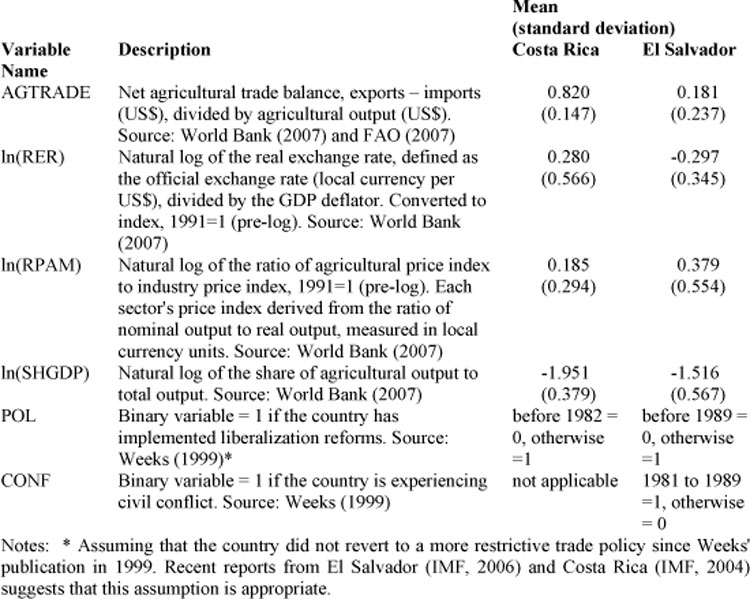 Table 1. Variables Used to Estimate Annual Data 1966–2005