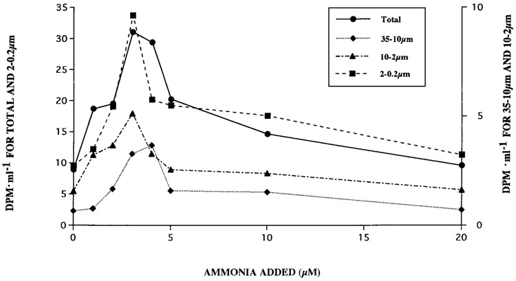 Figure 1. Response of dark 14CO2 assimilation to the concentration of ammonium added on 10 May 1988.
