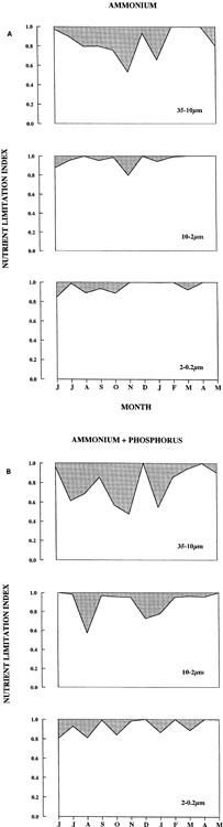 Figure 5. Seasonal variability of nutrient limitation index for three size groups of phytoplankton with ammonium (A) and ammonium plus phosphorus (B) in Kāne'ohe Bay during the period from June 1988 to May 1989.