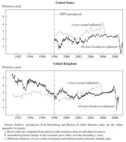 understanding the bond market pdf