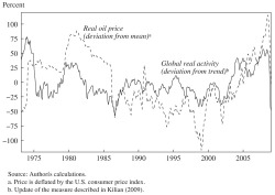 Figure 1. Global Real Activity and the Real Price of Oil, 1973–2008