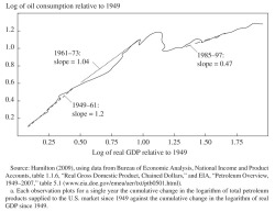 Figure 2. Real GDP and Oil Consumption, United States, 1949-2007a