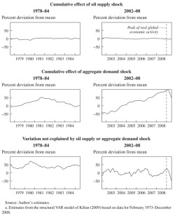 Figure 2. Historical Decomposition of Fluctuations in the Real Price of Oil, 1978–84 and 2002–08a