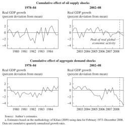 Figure 4. Historical Decomposition of U.S. Real GDP Growth, 1978-84 and 2002-08a