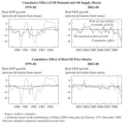 Figure 5. Explanatory Power of Oil Demand and Supply Shocks Combined and of Real Oil Price Shocks, 1979-85 and 2002-08a