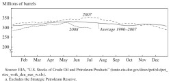 Figure 11. Crude Oil Stocks of U.S. Refiners, 2007, 2008, and Historical Averagea