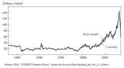 Figure 12. Prices of Oil Futures Contracts, 1983-2008