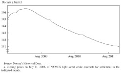 Figure 13. Term Structure of Oil Futures Contracts, July 2008a
