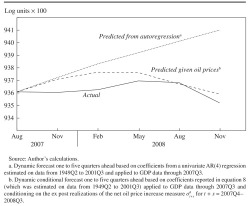 Figure 18. Dynamic Forecasts of Real U.S. GDP from Information Available in 2007Q3 with and without Oil Price Data Available in 2007Q4-2008Q4