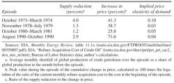 Table 2. Quantity and Price Changes in Past Oil Shocks