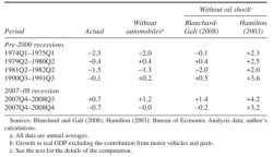 Table 3. Growth of Real GDP in Oil Shock Episodes under Alternative Scenarios Percent a yeara