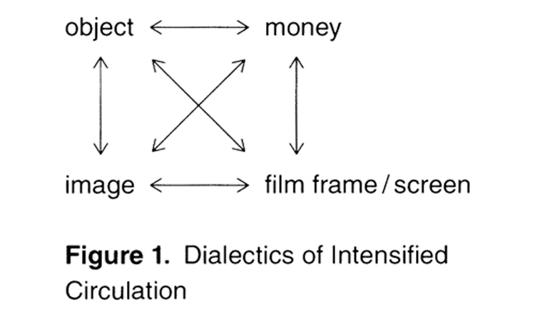 Figure 1. Dialectics of Intensified Circulation
