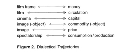 Figure 2. Dialectical Trajectories