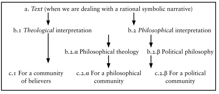 Fig. 1. Various methods of interpreting a rational symbolic narrative.