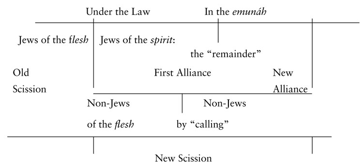 Fig. 2. The new messianic scission and the new alliance.