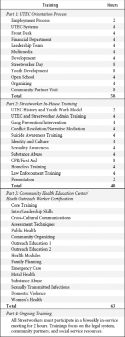 Table 3. Overview of UTEC Streetworker Training