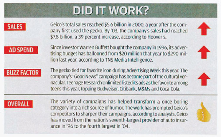 Ad Age Determined that the GEICO Campaign Strategy Was Successful43