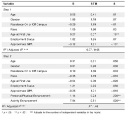 Table 2. Summary of Hierarchical Regression Analysis for Variables Predicting Past 30-Day Marijuana Use by College Students (N = 425)