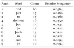 Table 1. 10 most frequently occurring words in the poem Azarias.