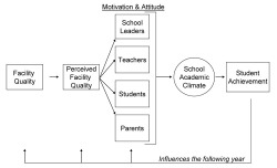 Figure 1. Proposed mediated model of facility quality and achievement.