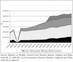 Figure 1. Local Government Expenditure Relevant to Population Health: County Boroughs in England and Wales, 1919/20-1936/37
