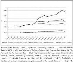 Figure 2. South Wast Local Authorities: Personal Health Services Expenditure 1919/20-1939/40 at Constant Prices (1929) per Head of Population