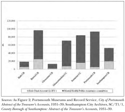 Figure 3. Mean Annual Expenditure on Mental Hospitals, 1930/31-1944/45, in Selected Southern English Local Authorities, Distinguishing Rate Fund Account from Other Spending Committees