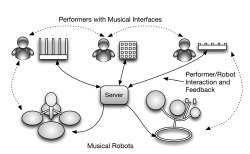 Figure 1. Machine Orchestra with human-robot relationship. [Editor's note: the humanoid icons in this article represent humans, not robots.]