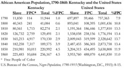 Table 1. African American Population, 1790-1860: Kentucky and the United States