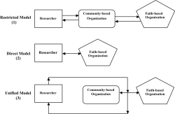 Figure 1. CBPR models applied in PI communities.
