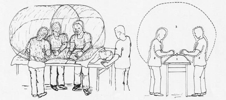"Figure 5. Sketch of a plastic surgical isolator. Left: Operating on a man in a plastic isolator. Right: Head-on view of surgical isolator illustrating basic principles; (1) patient's body, (2) surgical team, (3) sterile environment, (4) wound. Source: S. M. Levenson, P. C. Trexler, O. J. Malm, M. L. LaConte, R. E. Horowitz, and W. H. Moncrief, ""A Plastic Isolator for Operating in a Sterile Environment,"" Amer. J. Surg.104, no. 6 (1962): 891-99, 894."