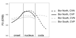Figure 11. Averaged f0 traces on a normalized time axis of the Fall of Bor North and the Mid of Bor South, on syllables with a short stem vowel. Separate traces by Coda type and Dialect. Bor North, CVN</a>